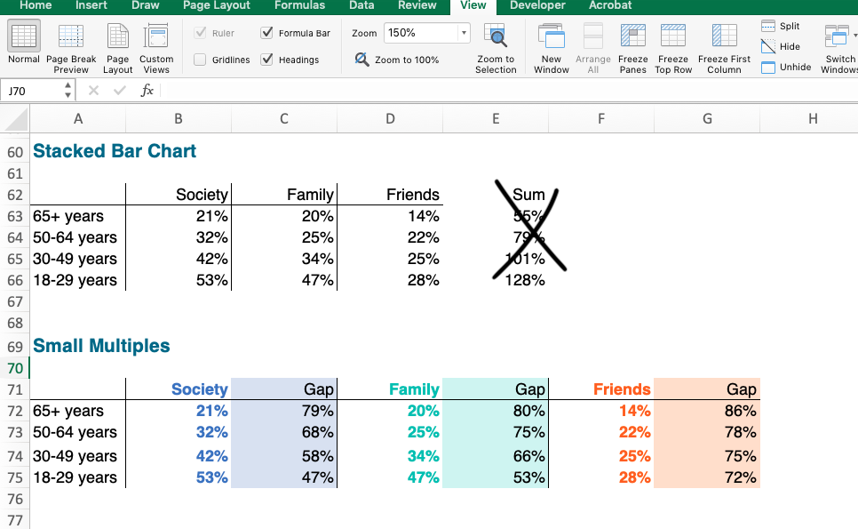 Image of what the Excel file would look like to create a small multiples bar chart